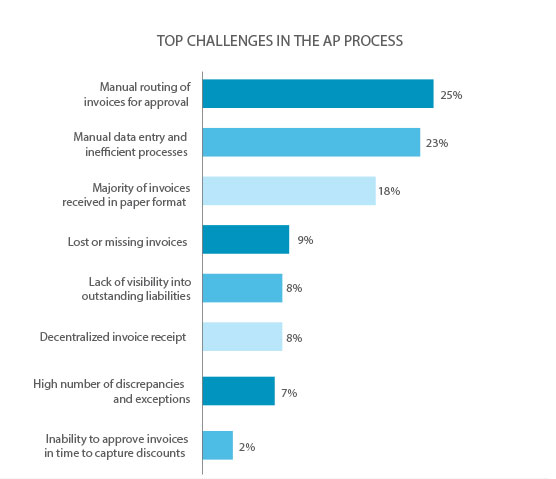 Study: Firms Embracing Digital Transformation Are Outpacing Their Competition - Artsyl